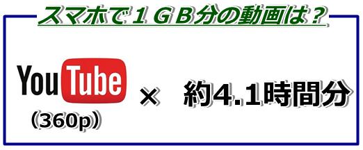 スマホ1GB動画
