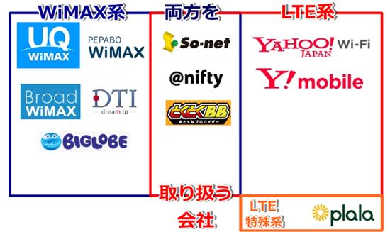 WiMAX LTE 勢力図