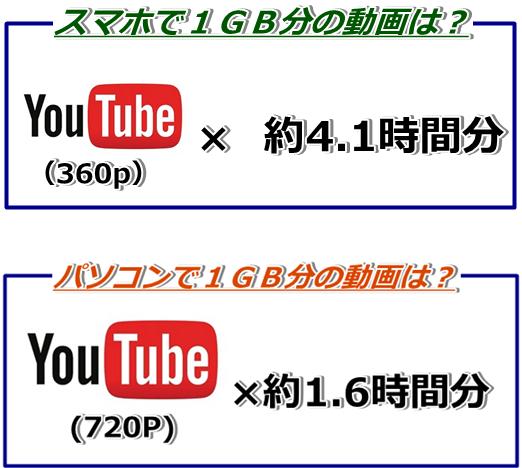 スマホ PC 1GB 動画