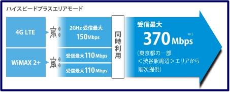 370Mbps