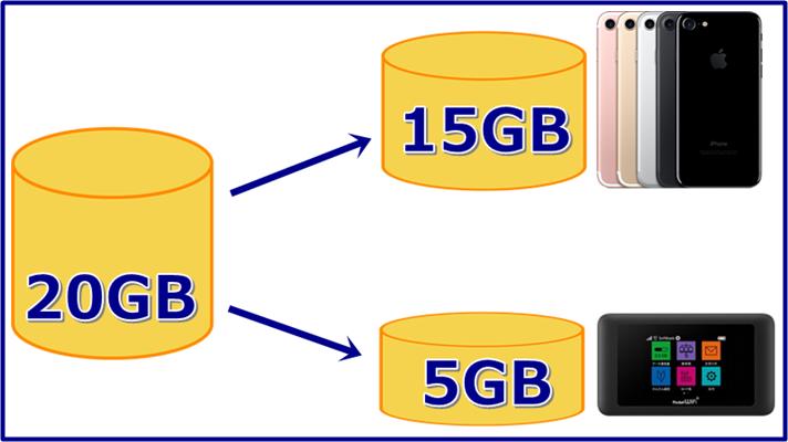ソフトバンクのwi-fiルータープランの図