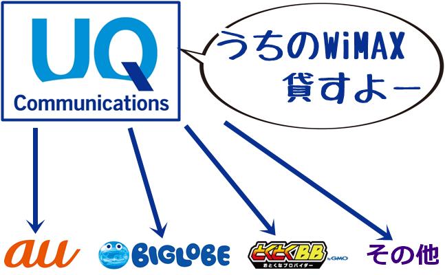 【UQ WiMAX】と他社の関係