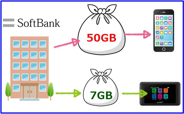 softbankのポケットwi-fi 微増タイプの解説図