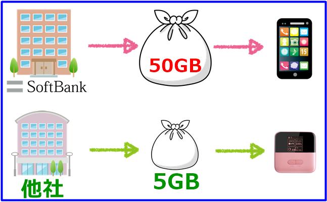 softbankと他社のポケットwi-fiを組み合わせた微増タイプの解説図