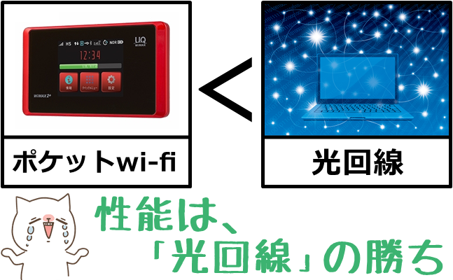 ポケットwi-fi<光回線