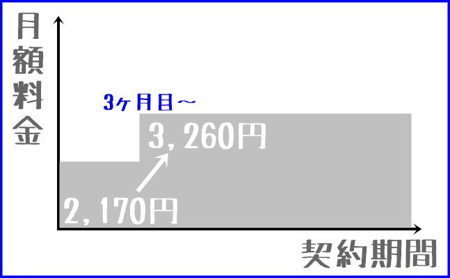 月額割引キャンペーンの料金体系図解