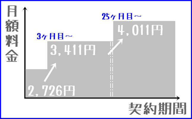 ブロードワイマックスの料金体系